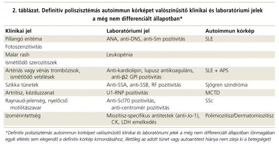 kötőszöveti szindrómák szisztémás betegségei)