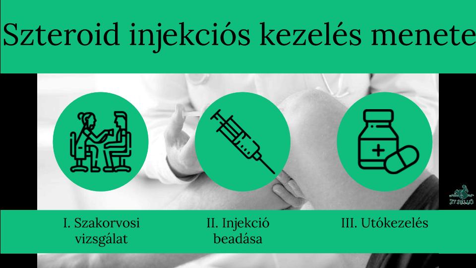 injekciók neve az ízületi fájdalomra)