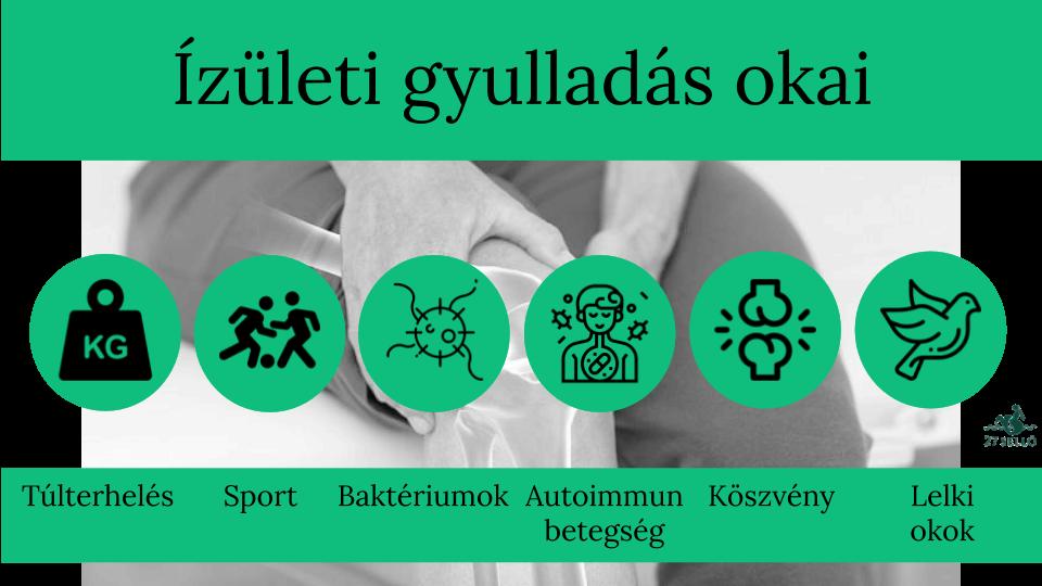 gyulladásgátló gyógyszerek ízületi fájdalom beadására)