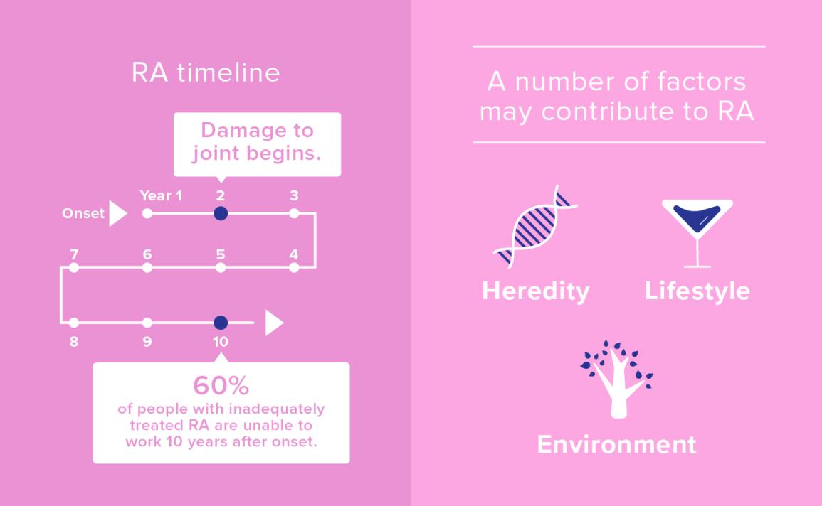 autoimmune rheumatoid arthritis remission)
