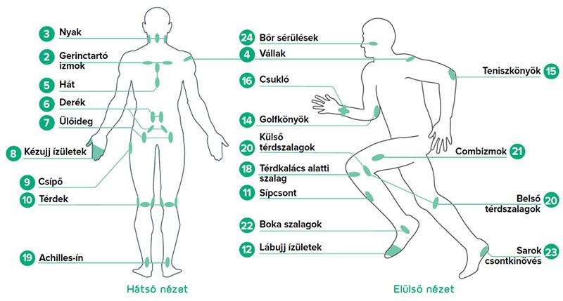 csípő-ínkárosodás tünetei