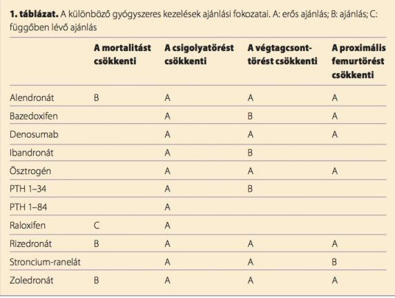 csípő-csontritkulás gyógyszerek