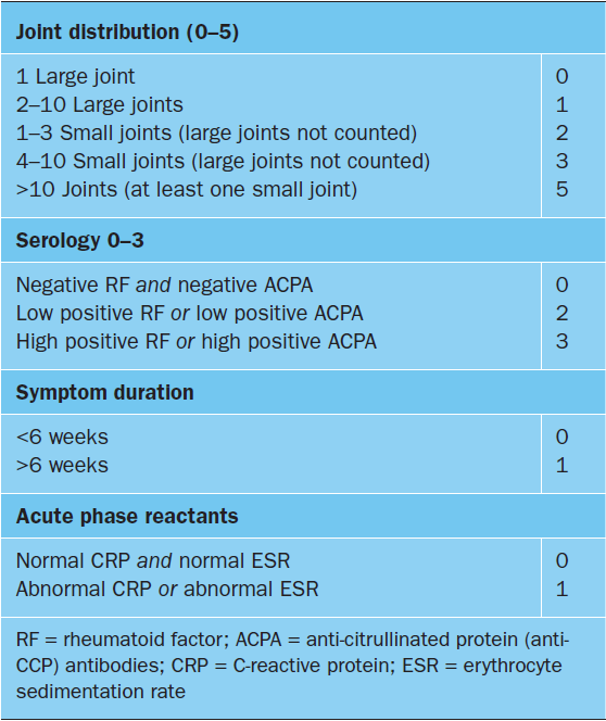 rheumatoid arthritis criteria eular)