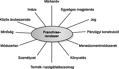 Franchise. Mik a franchise előnyei és buktatói? A franchise elemei