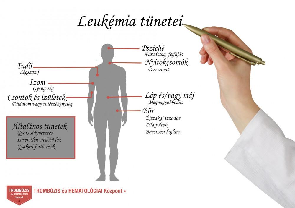 ízületi fájdalom leukémia gyógyszer a csípőízület fájdalmához
