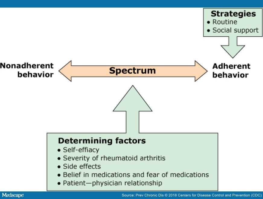 rheumatoid arthritis medscape fájdalom a boka ízületében és oszteokondrozis
