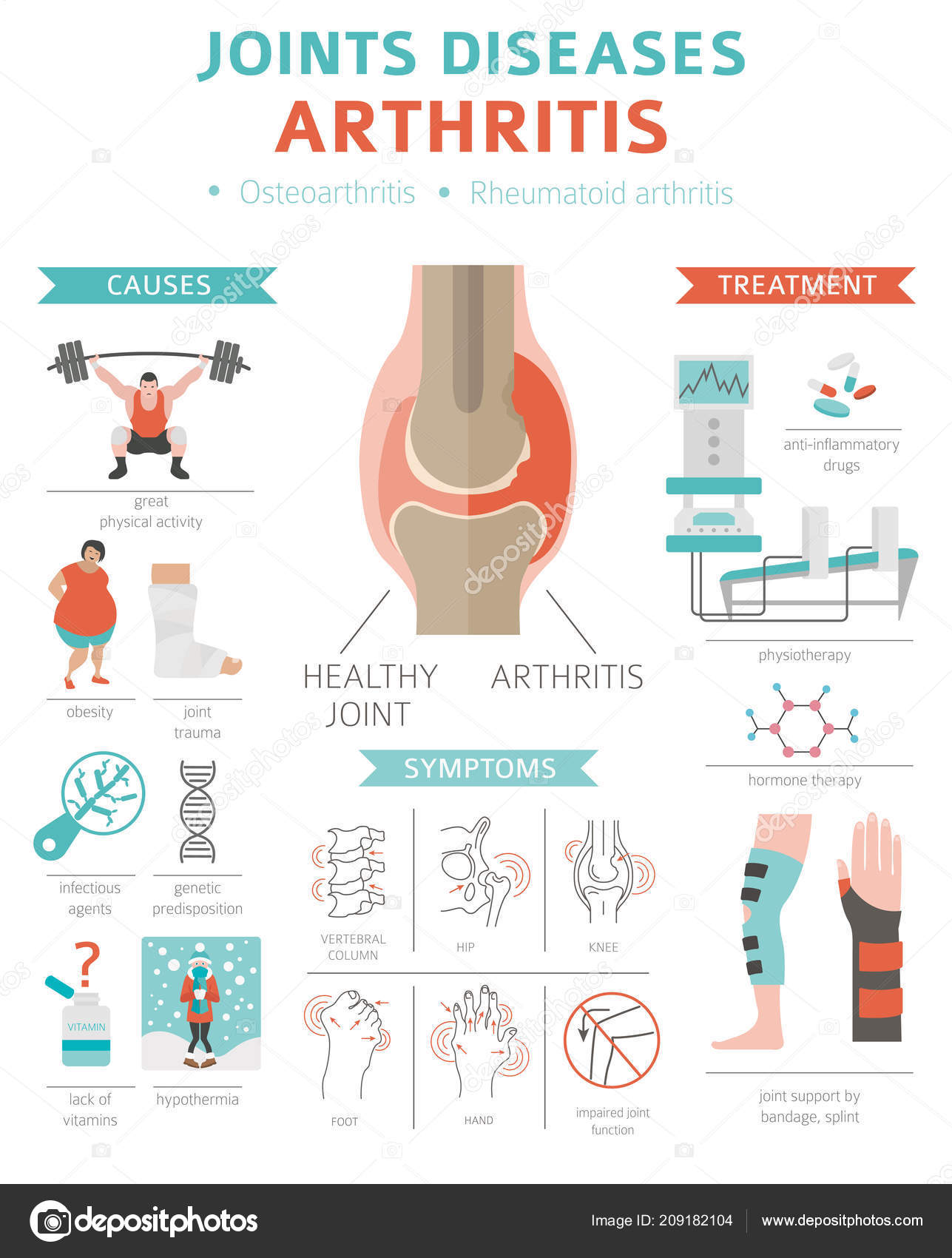 rézérmék kezelése arthrosis)