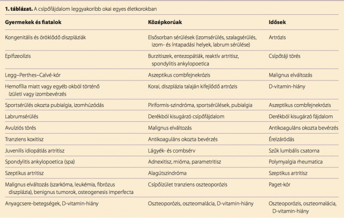csípőfájás a helyes kezelés során)