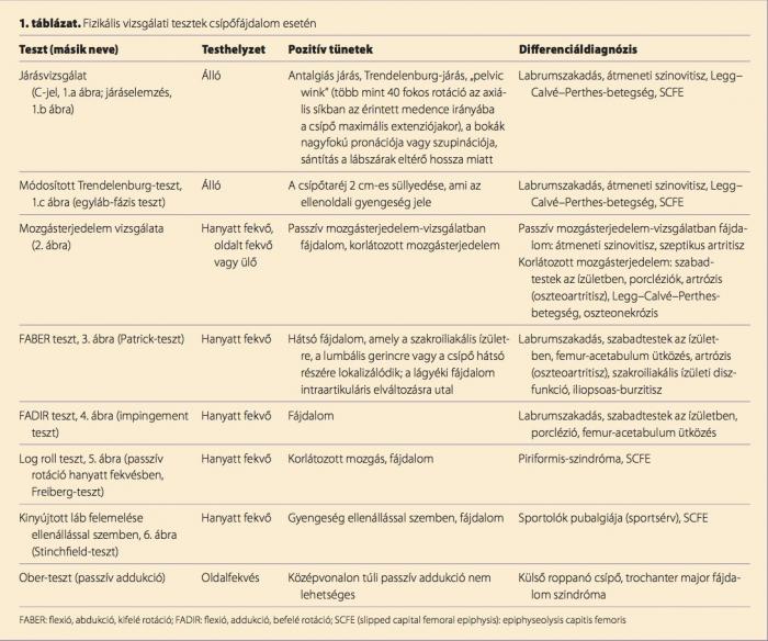 Csípőízületi diszlokáció felnőttekben - Zúzódások