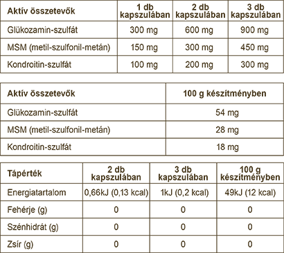 glükozamin-kondroitin-gél gyógyszerész