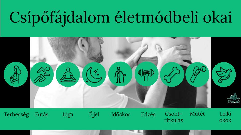 gyakorlatok a csípőízület fájdalmának kezelésére)