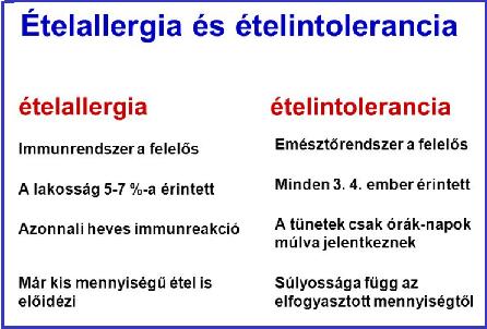 ételallergiák és ízületi fájdalmak)