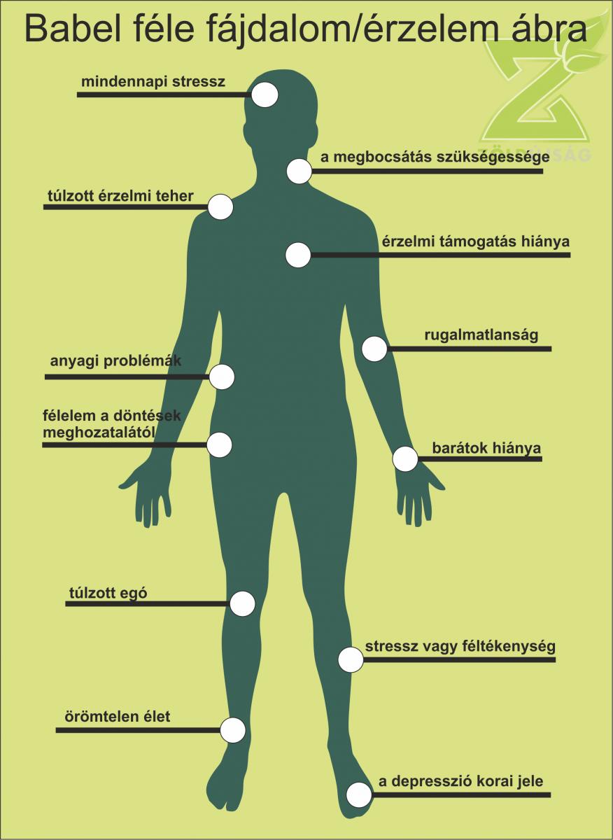 Melyek a térdfájás lelki okai?