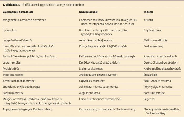 térdízületi ízületi szinovitisz)