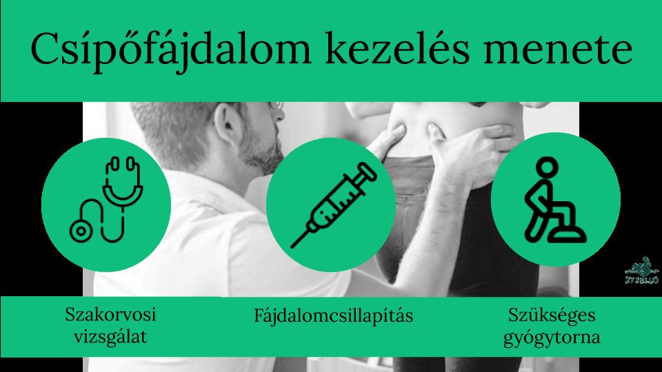 csípőízületek fáj az ízületeket)